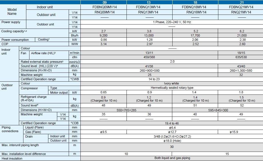 spesifikasi daikin ac split ducted non inverter r410a fdbnq