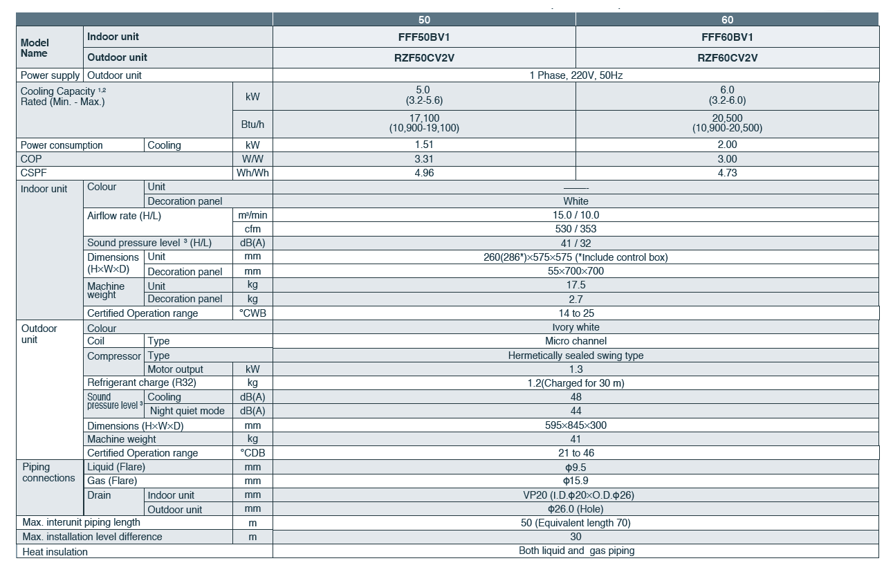 Daikin SkyAir R32 Inverter MultiFlow - Brosur - Catalog - Spesifikasi AC Daikin
